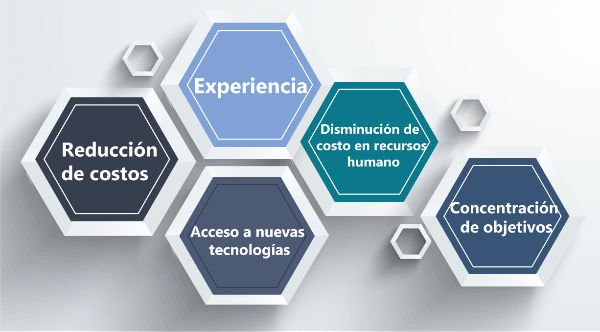 Outsourcing: Optimizar la eficiencia de tu empresa